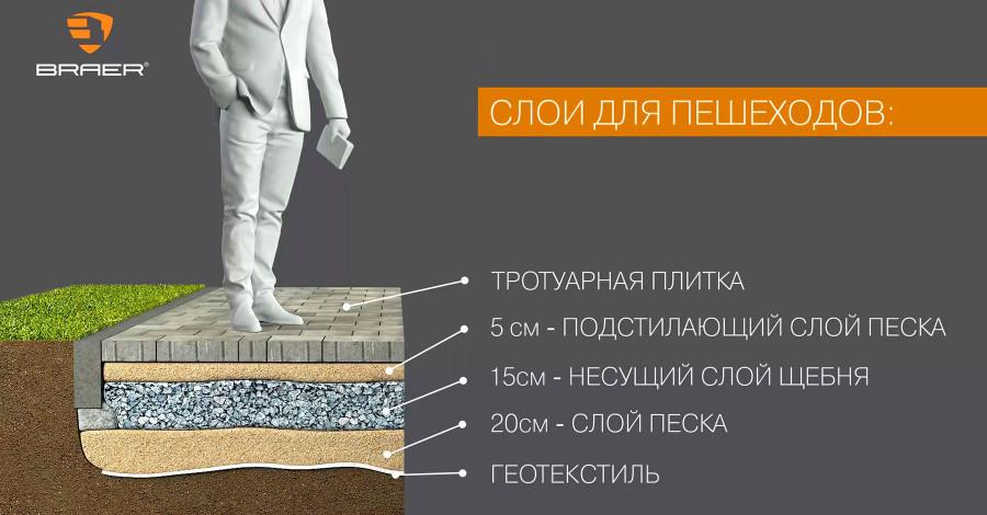Советы по укладке тротуарной плитки от BRAER
